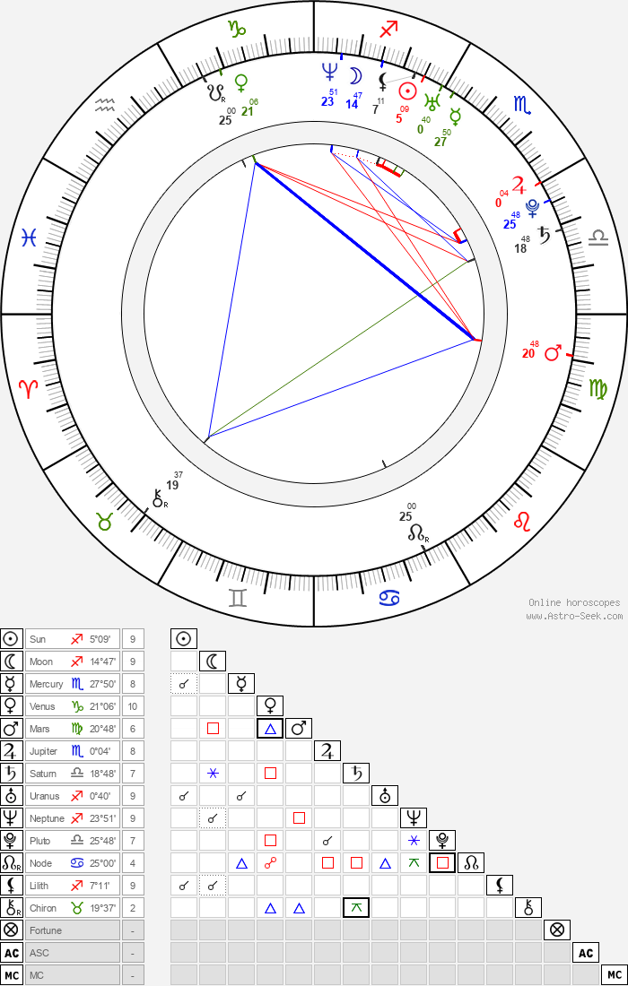 Natasa Janjic - Astrology Natal Birth Chart