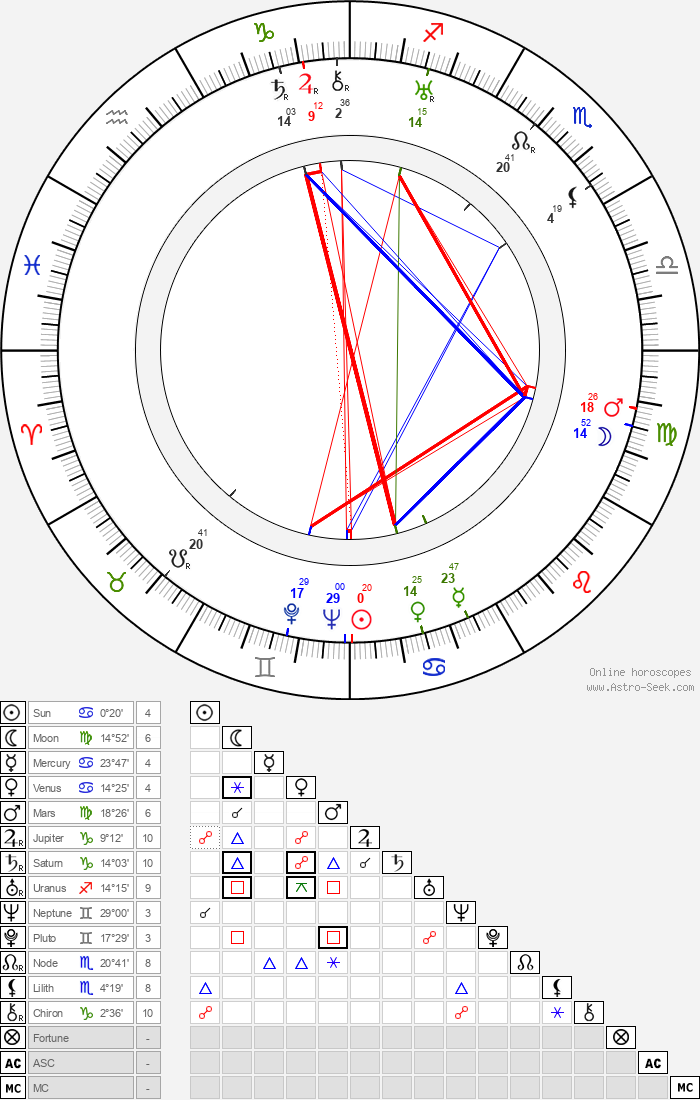 Naunton Wayne - Astrology Natal Birth Chart