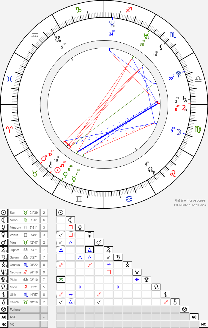 Nerea Barros - Astrology Natal Birth Chart