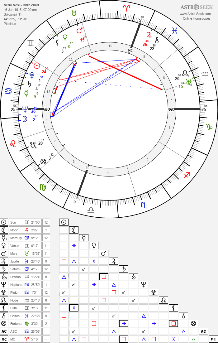 Nerio Nesi - Astrology Natal Birth Chart