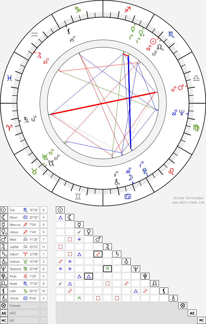 Nevena Kokanova - Astrology Natal Birth Chart
