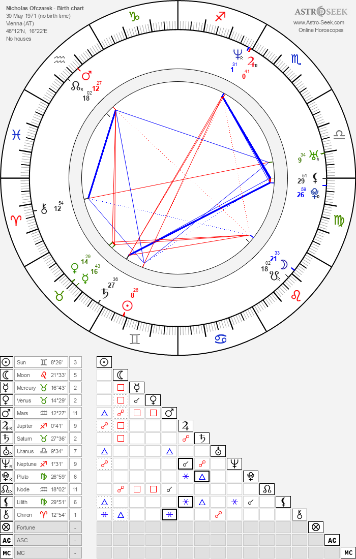 Nicholas Ofczarek - Astrology Natal Birth Chart