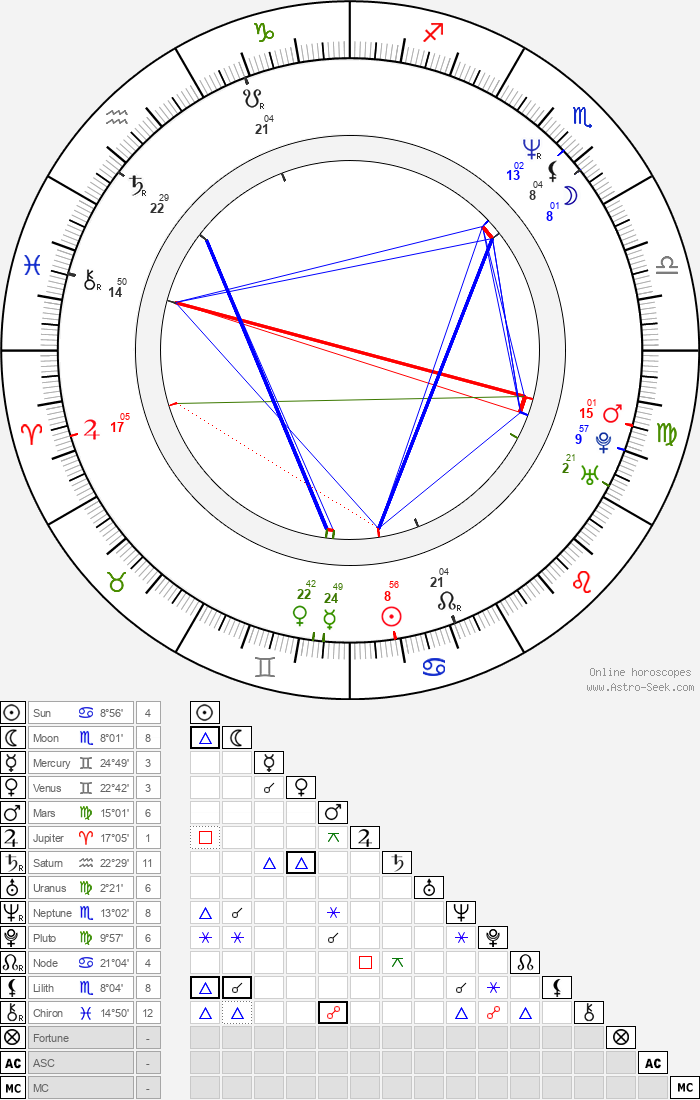 Nick Giannopoulos - Astrology Natal Birth Chart