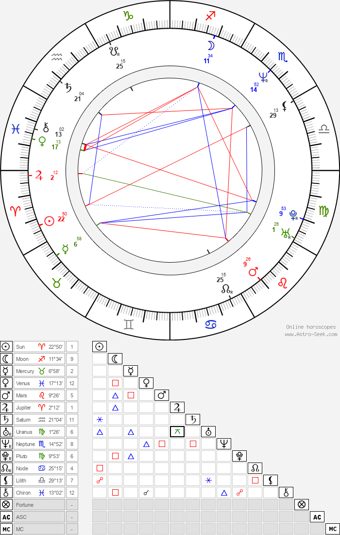 Nick Gomez - Astrology Natal Birth Chart