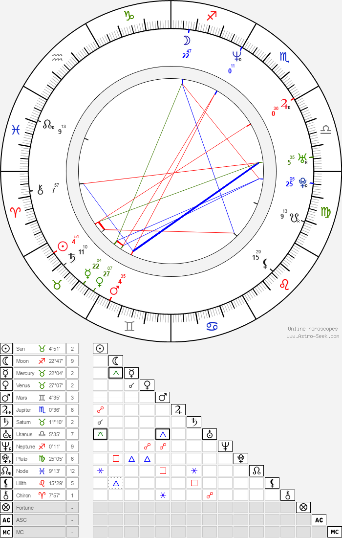 Nick Lyon - Astrology Natal Birth Chart