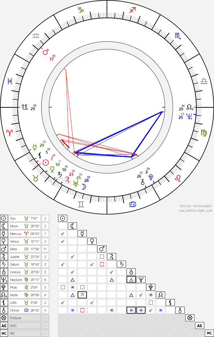 Nico Mastorakis - Astrology Natal Birth Chart