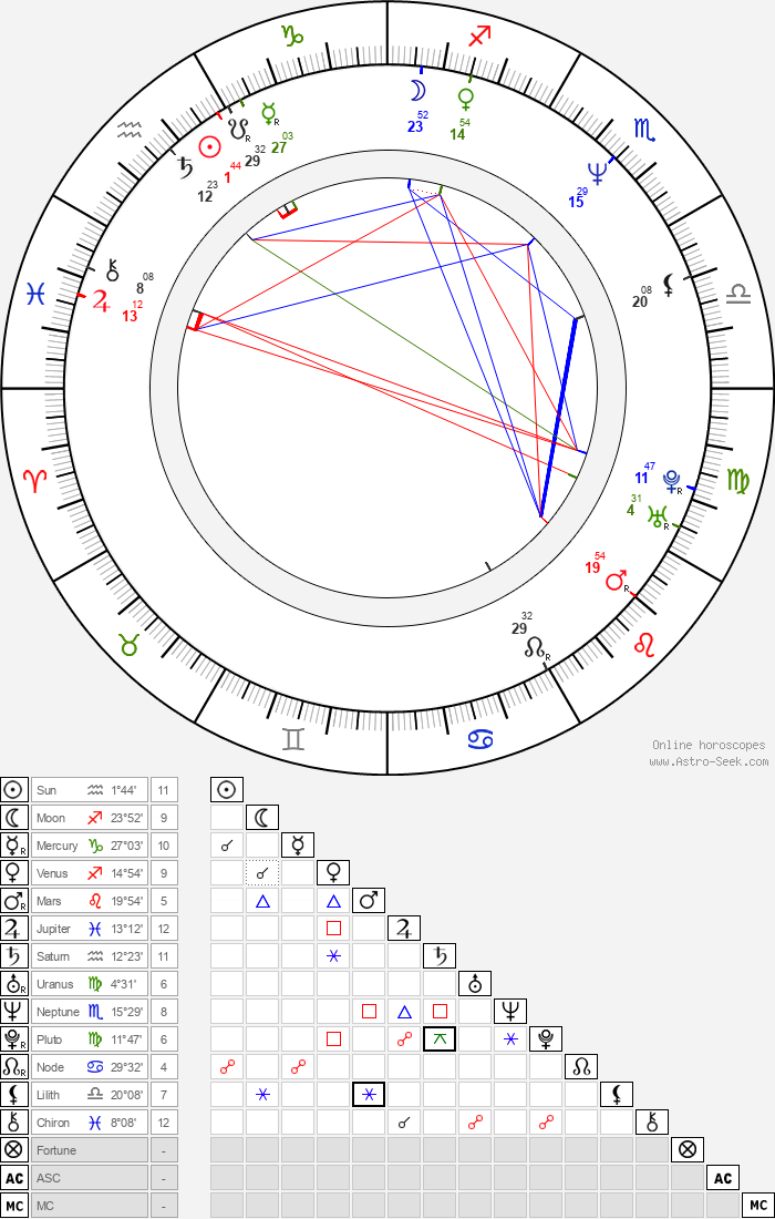 Nicola Duffett - Astrology Natal Birth Chart