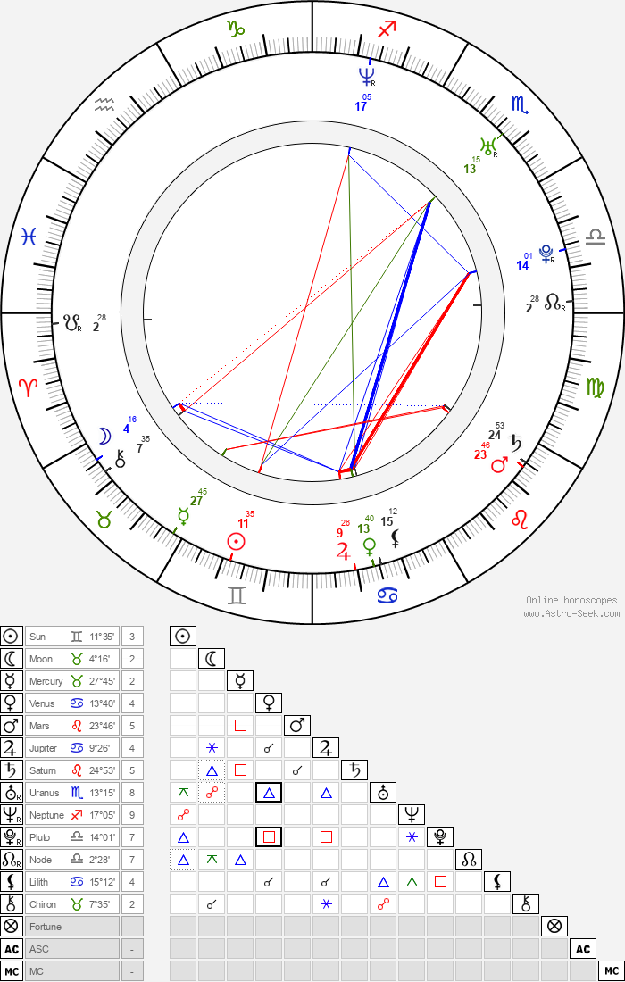 Nikki Cox - Astrology Natal Birth Chart