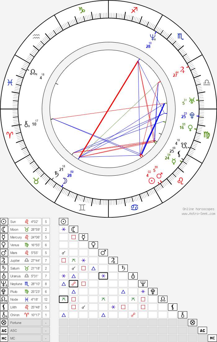 Nikolaj Coster-Waldau - Astrology Natal Birth Chart