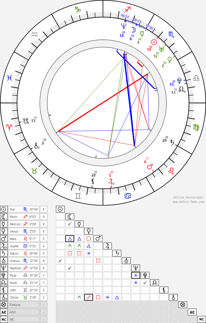 Nima Nourizadeh - Astrology Natal Birth Chart