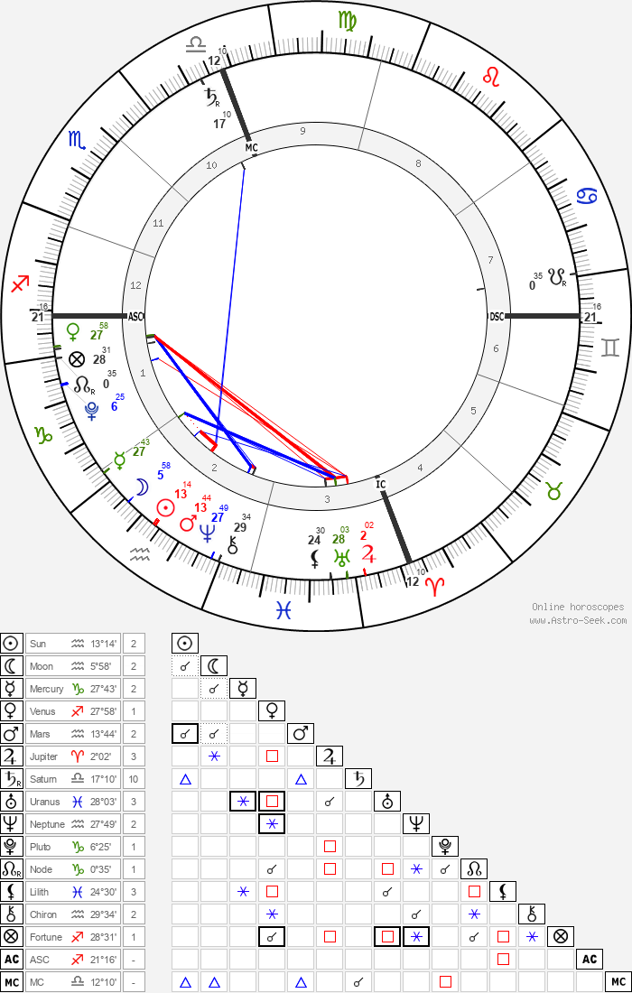 Noah Csincsak - Astrology Natal Birth Chart