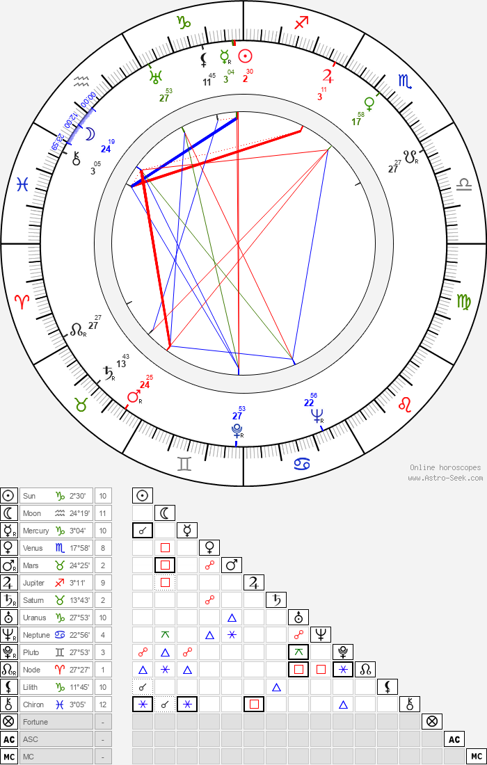 Noel Langley - Astrology Natal Birth Chart