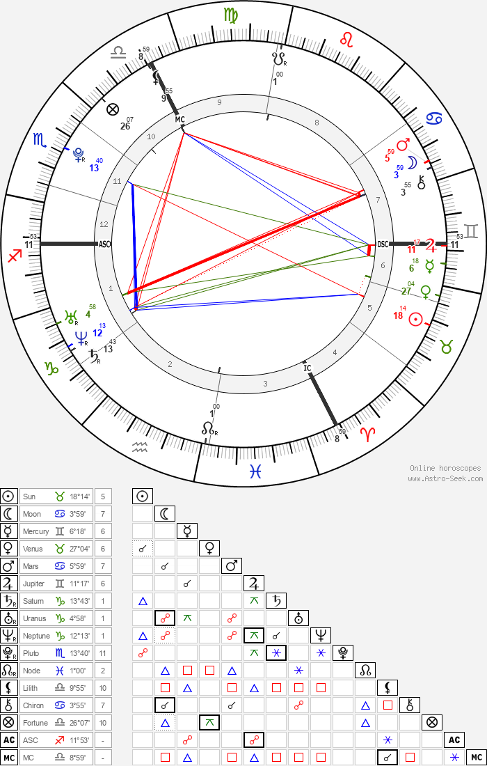 Nora Arnezeder - Astrology Natal Birth Chart
