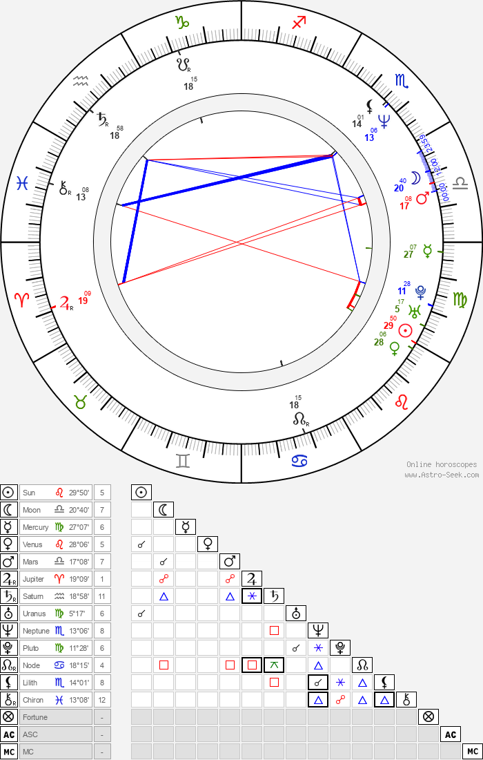 Norman Mikeal Berketa - Astrology Natal Birth Chart