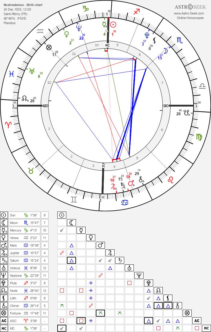 Nostradamus - Astrology Natal Birth Chart