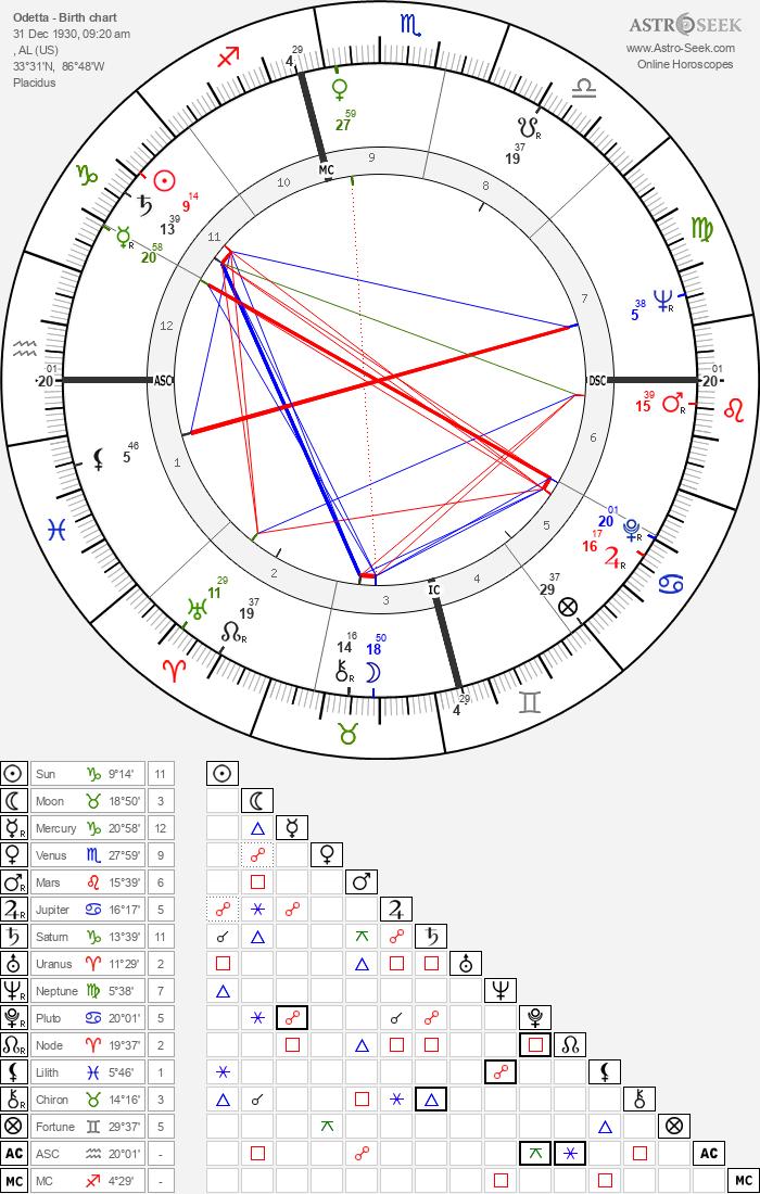 Odetta - Astrology Natal Birth Chart