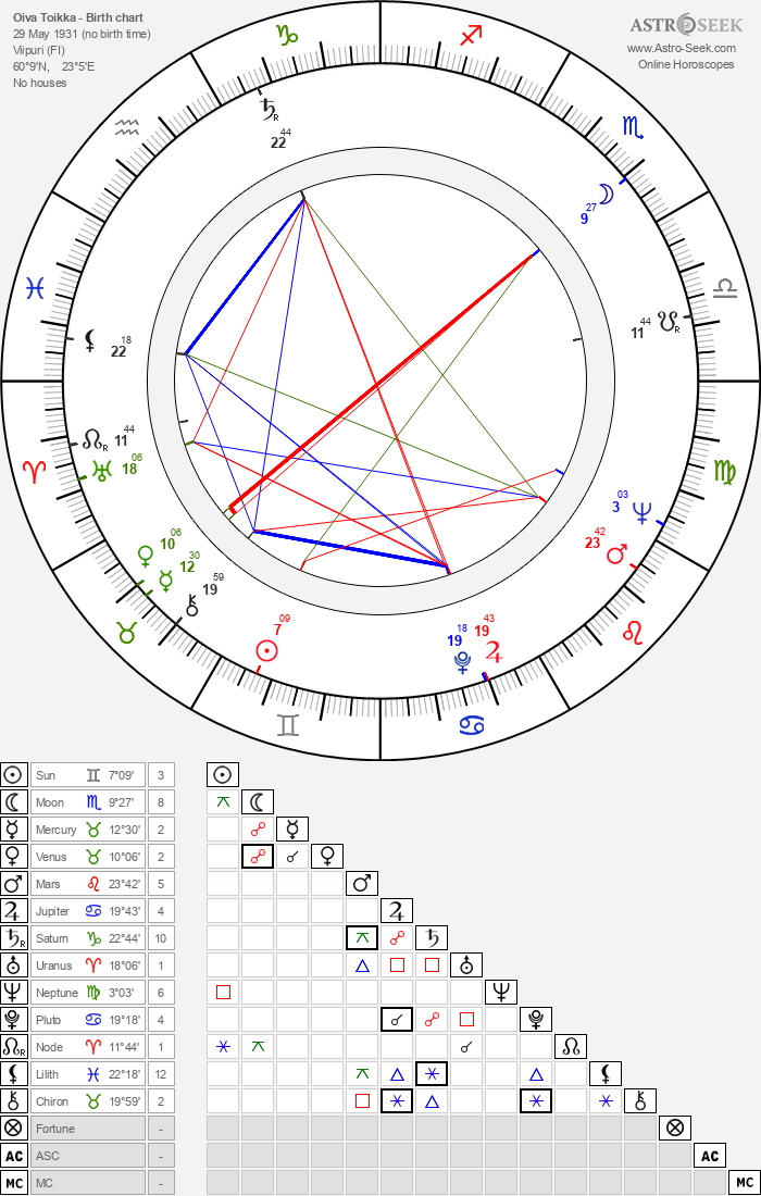 Oiva Toikka - Astrology Natal Birth Chart
