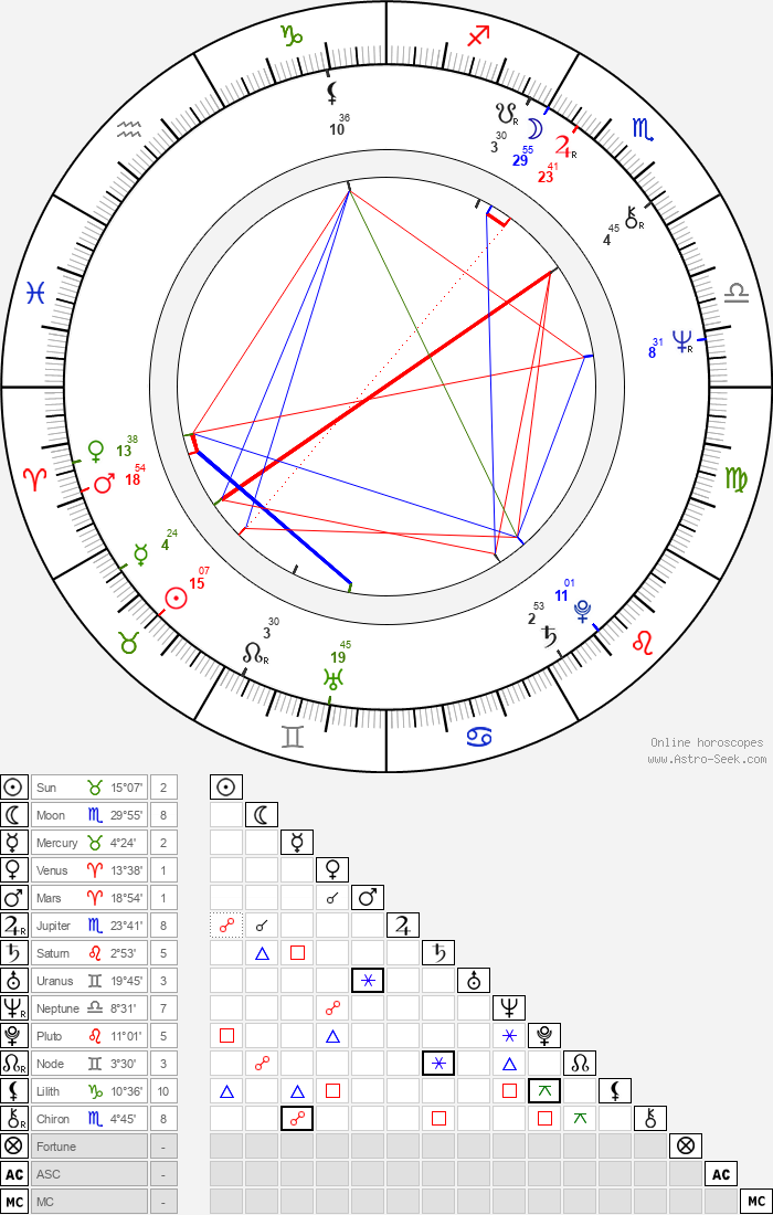 Oldřich Vízner - Astrology Natal Birth Chart