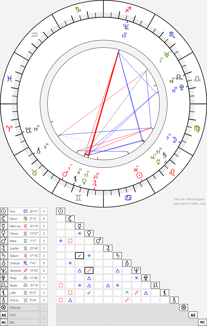 Ole Giæver - Astrology Natal Birth Chart