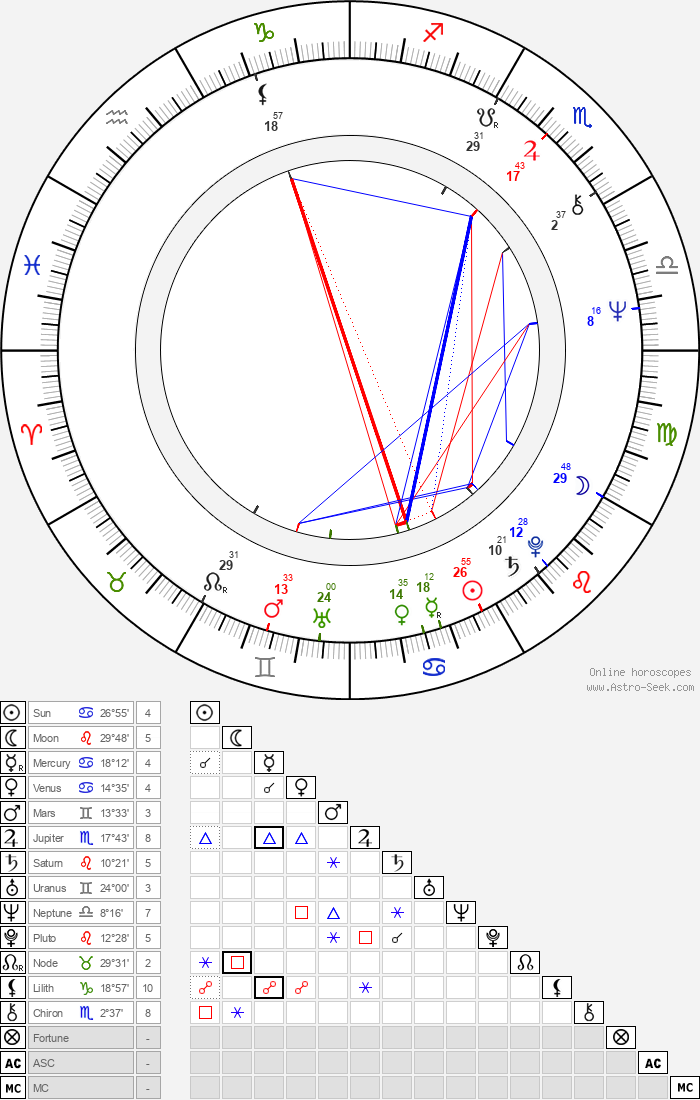 Olga Karlatos - Astrology Natal Birth Chart