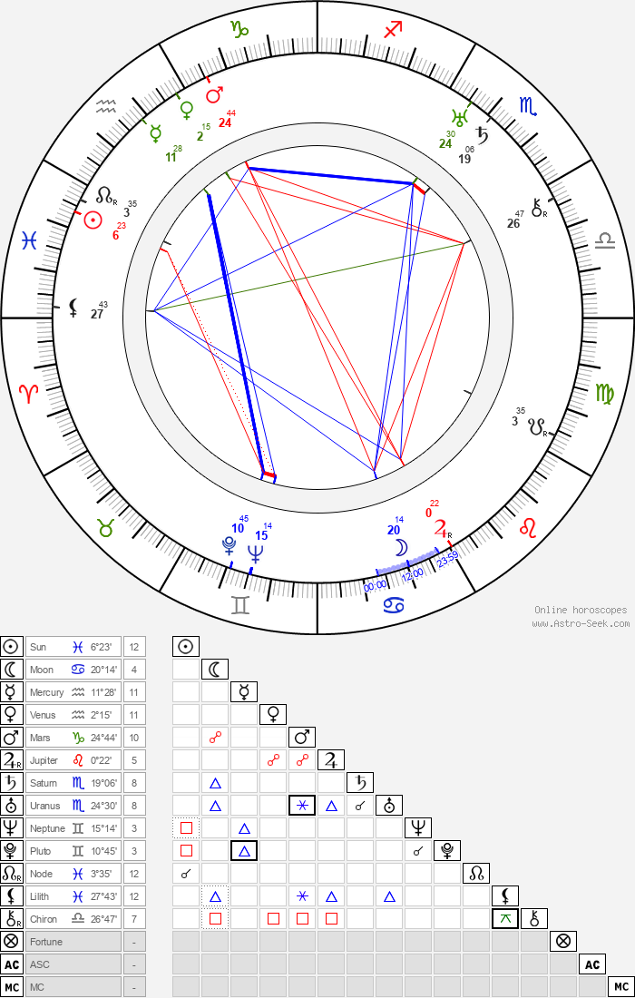 Olga Vojanová - Astrology Natal Birth Chart