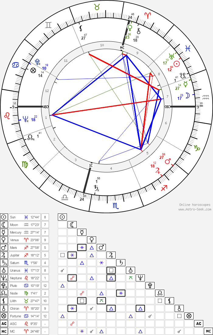 Omero Tognon - Astrology Natal Birth Chart