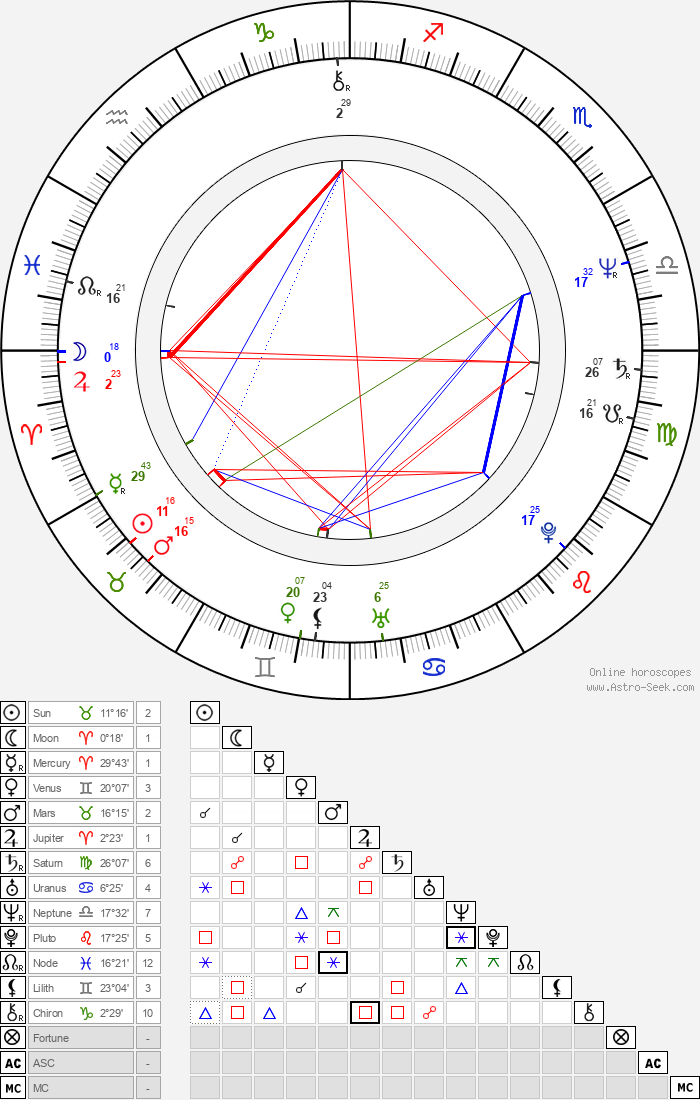 Ondřej Soukup - Astrology Natal Birth Chart