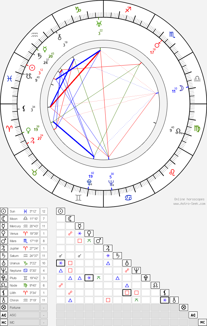 Onni Elo - Astrology Natal Birth Chart