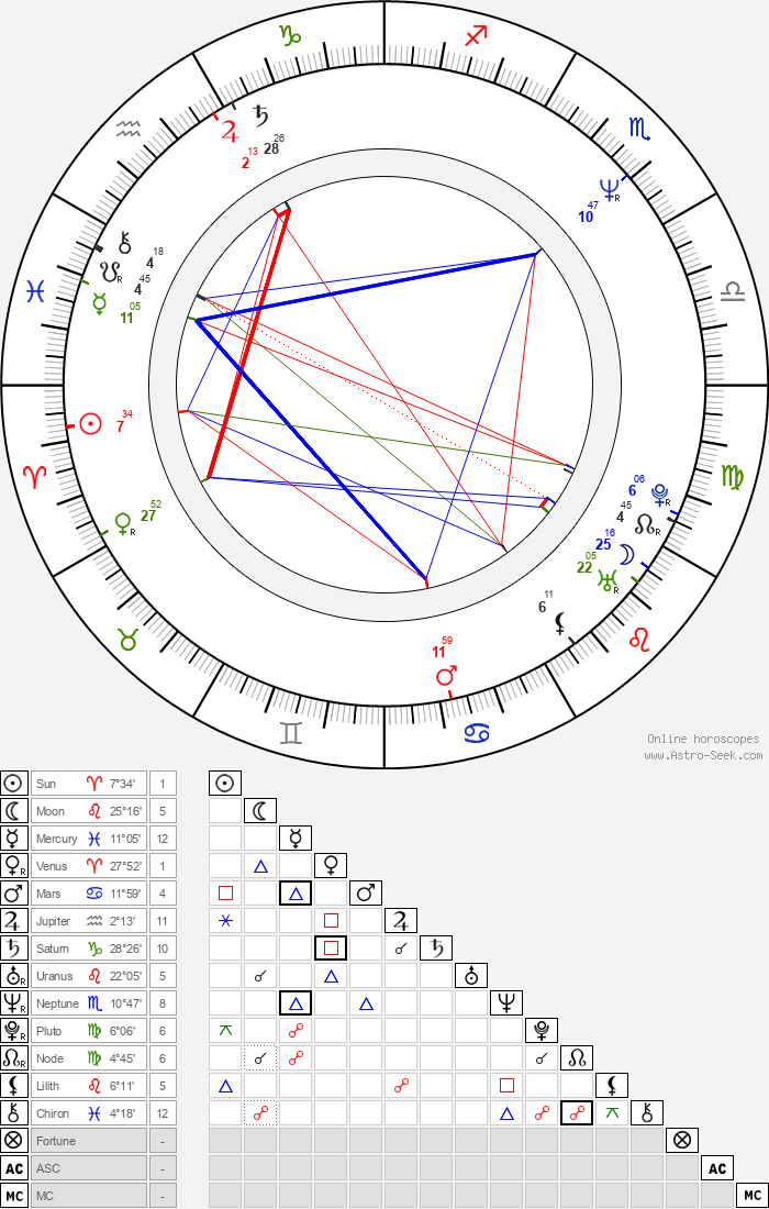 Orla Brady - Astrology Natal Birth Chart