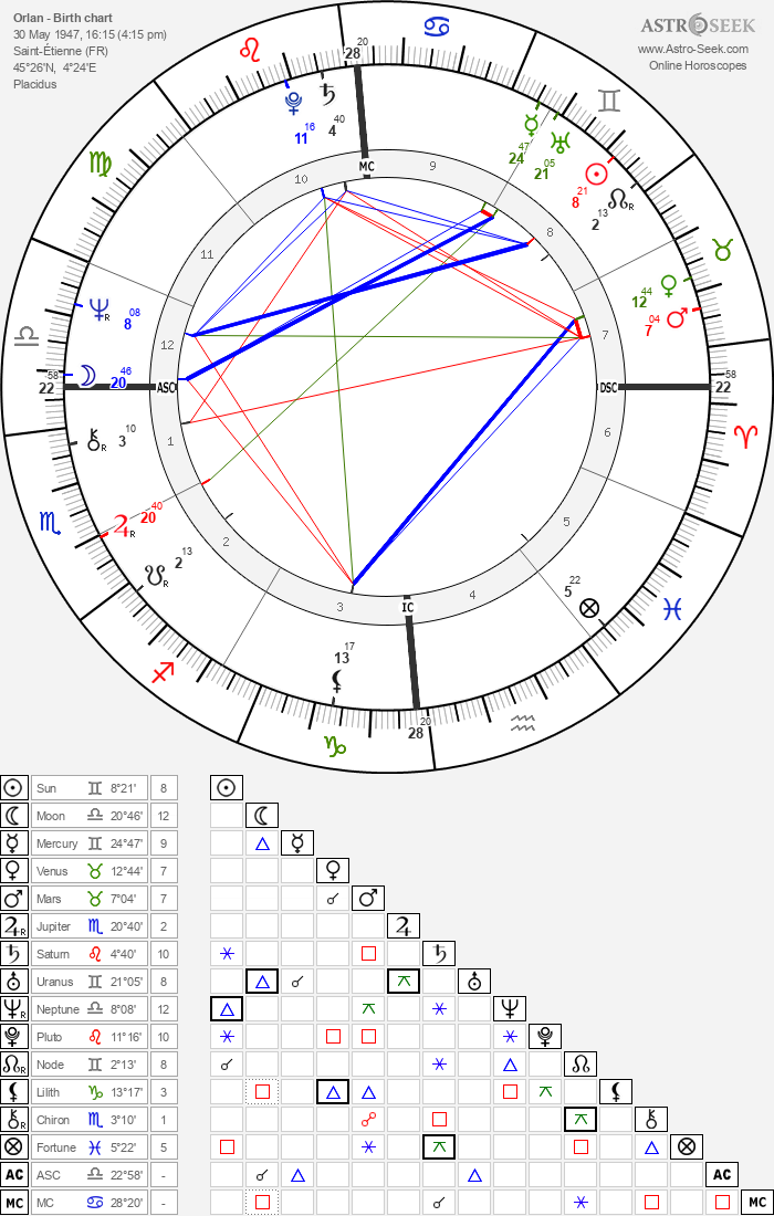 Orlan - Astrology Natal Birth Chart