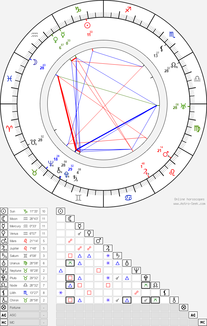 Oscar Micheaux - Astrology Natal Birth Chart