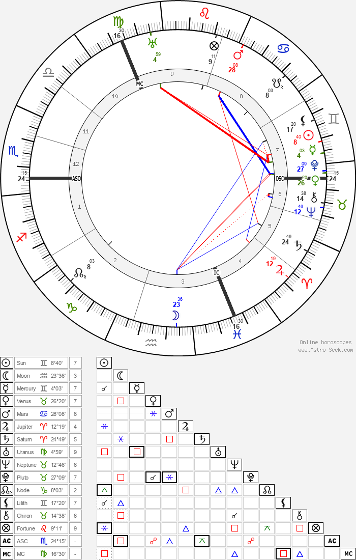 Oswald Spengler - Astrology Natal Birth Chart