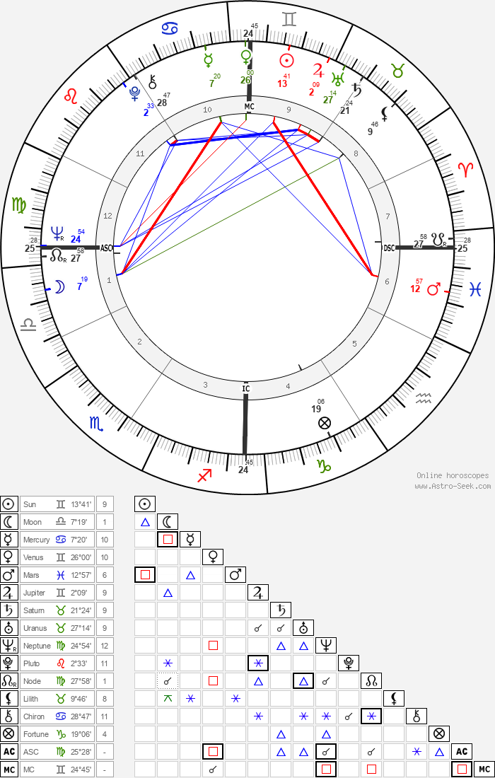 Otis Smith - Astrology Natal Birth Chart
