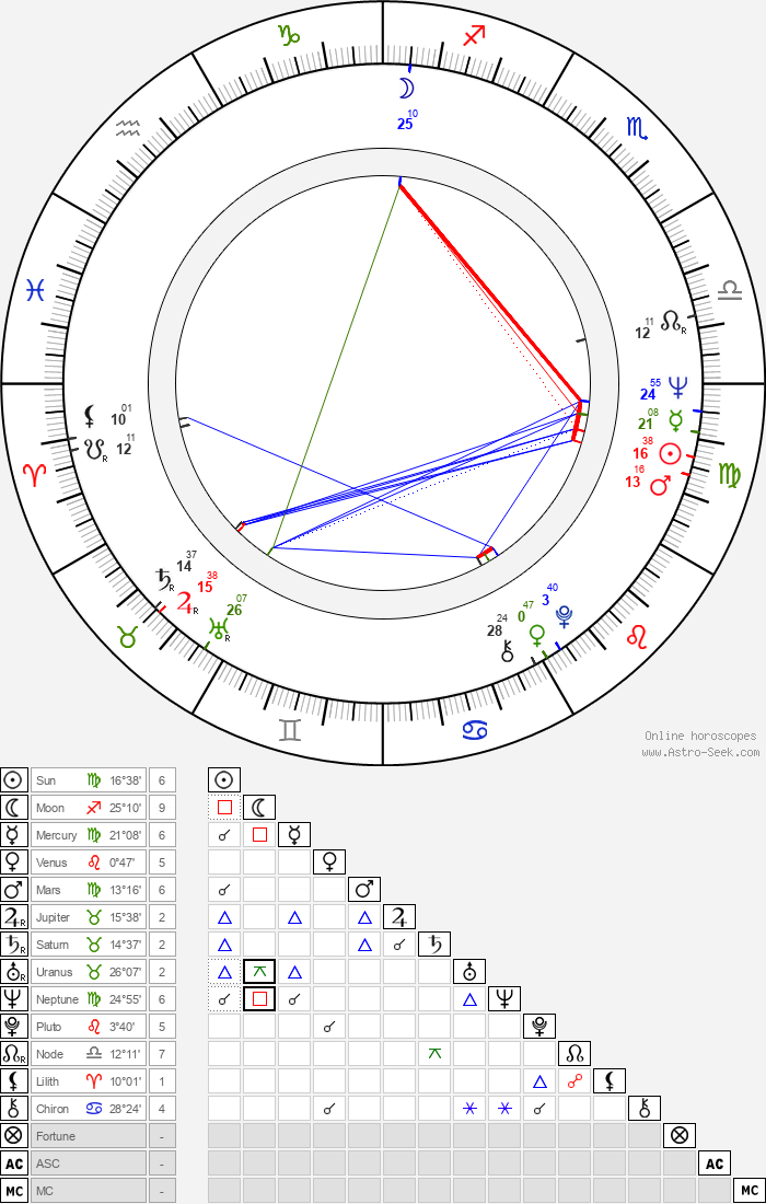 Otso Appelqvist - Astrology Natal Birth Chart