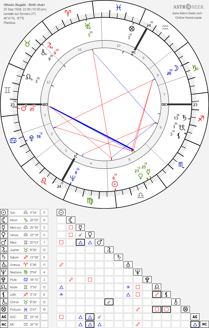 Ottavio Bugatti - Astrology Natal Birth Chart