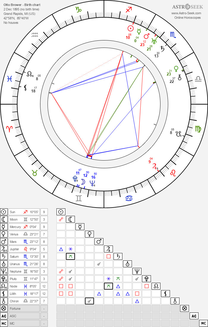 Otto Brower - Astrology Natal Birth Chart