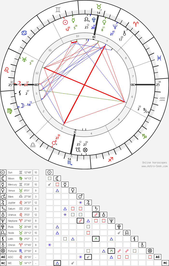 Otto Loewi - Astrology Natal Birth Chart