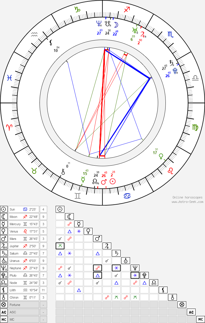 Oz Zehavi - Astrology Natal Birth Chart