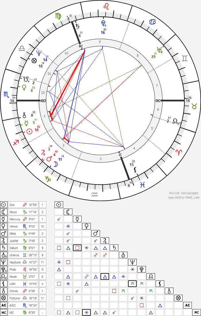 Ozzy Osbourne - Astrology Natal Birth Chart