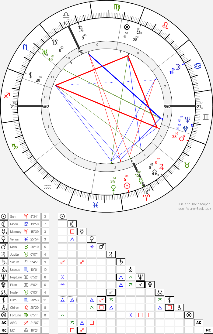 Palmiro Togliatti - Astrology Natal Birth Chart