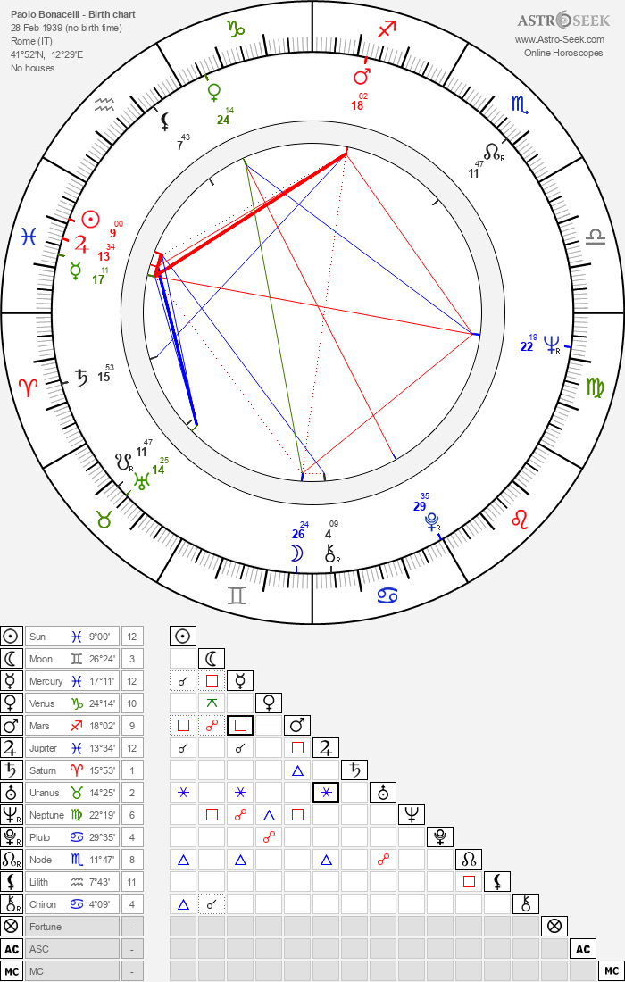 Paolo Bonacelli - Astrology Natal Birth Chart