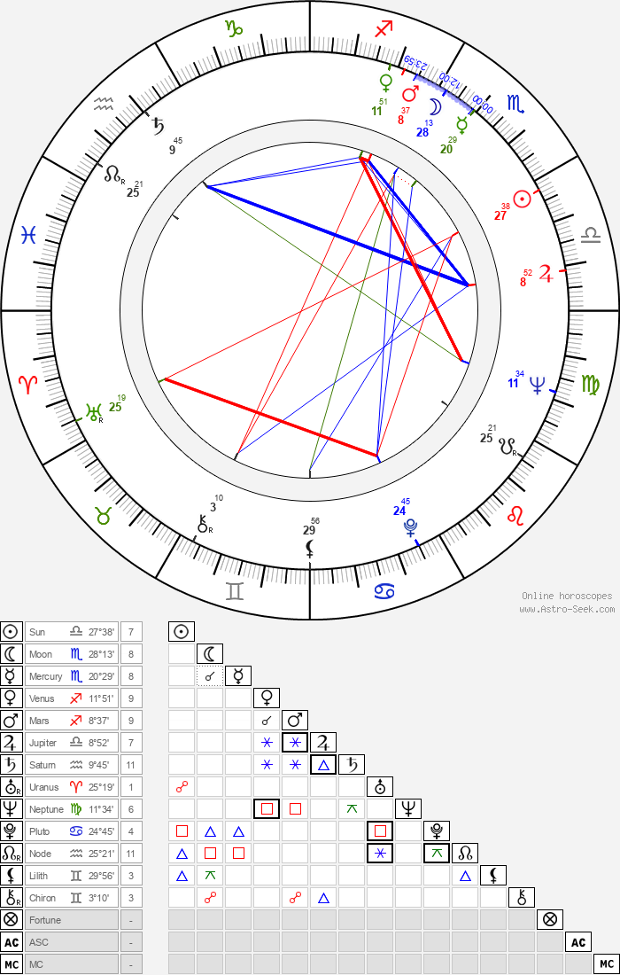 Pascale Roberts - Astrology Natal Birth Chart