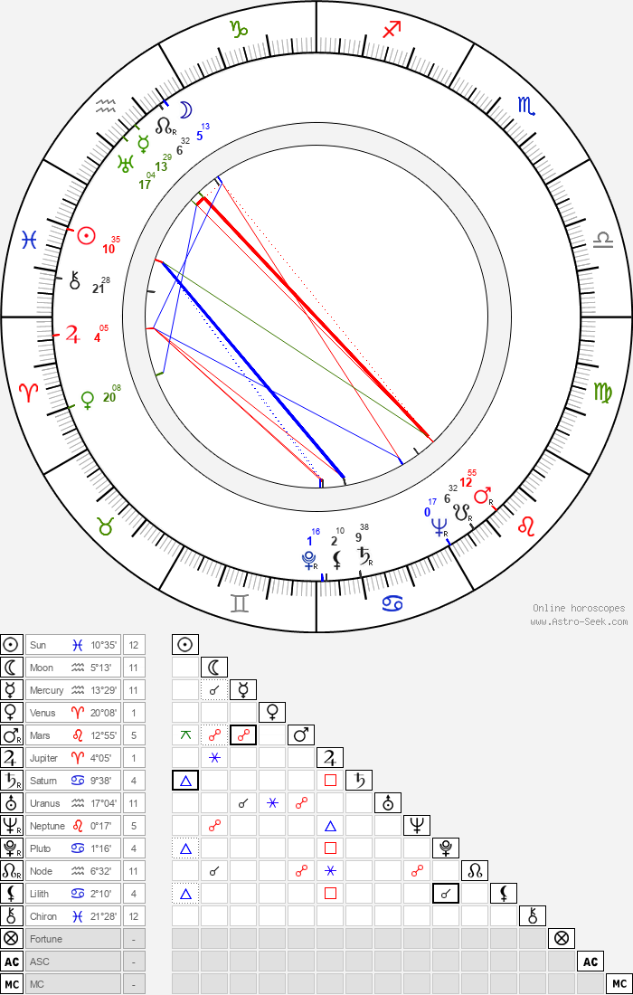 Pat Jackson - Astrology Natal Birth Chart