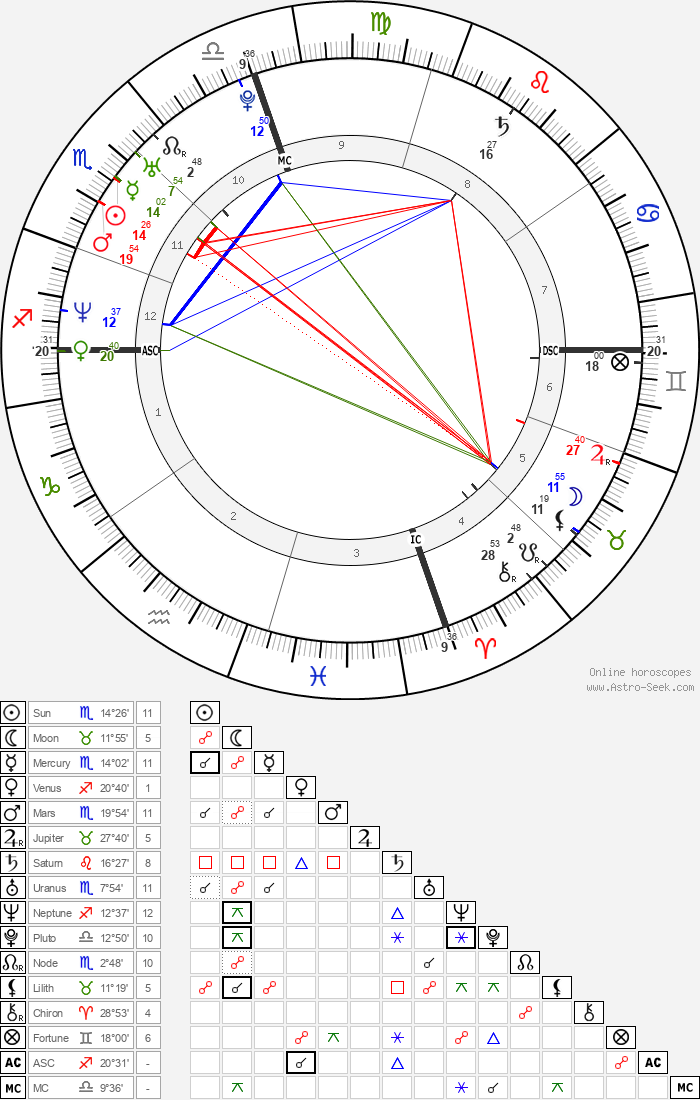 Pat Tillman - Astrology Natal Birth Chart