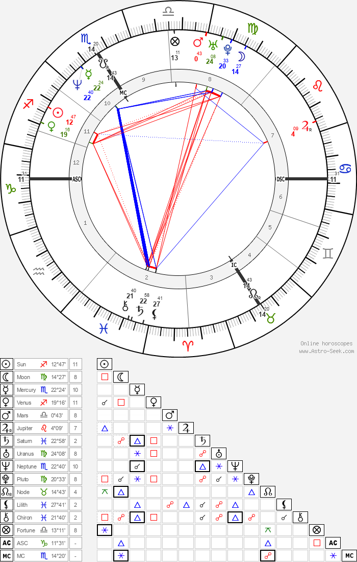 Patricia Kaas - Astrology Natal Birth Chart
