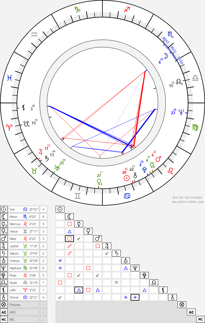 Patrick Stewart - Astrology Natal Birth Chart
