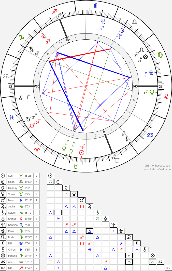 Patrick Vendeput - Astrology Natal Birth Chart
