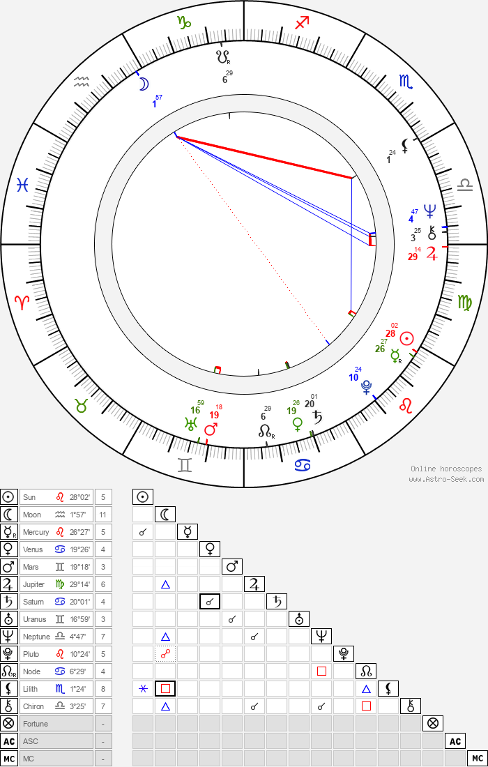 Patty McCormack - Astrology Natal Birth Chart