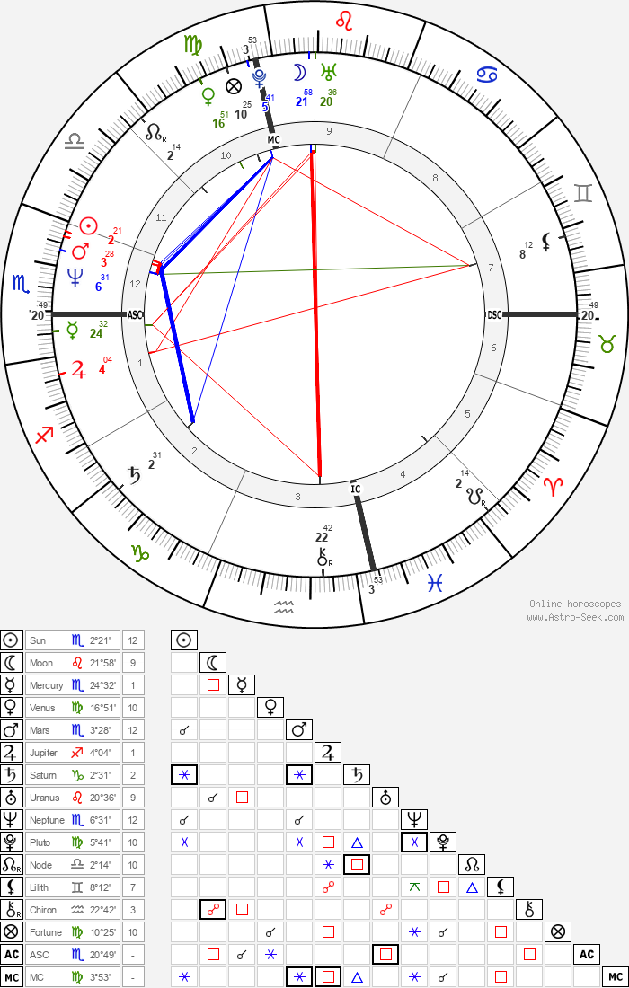 Paul Farmer - Astrology Natal Birth Chart