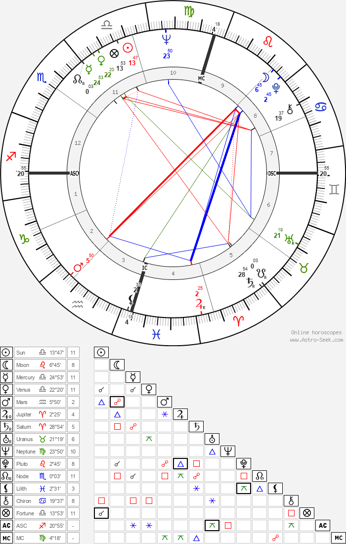 Paul Hogan - Astrology Natal Birth Chart